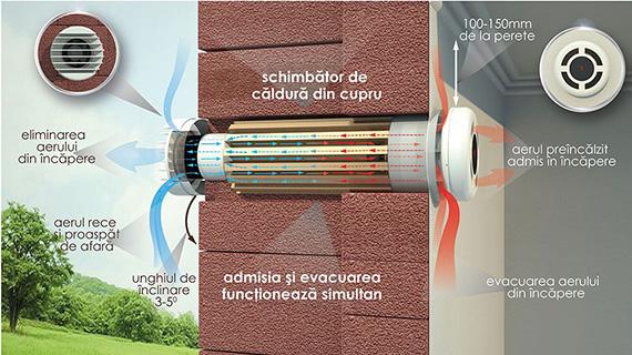 principiu de functionare ventilatie prana